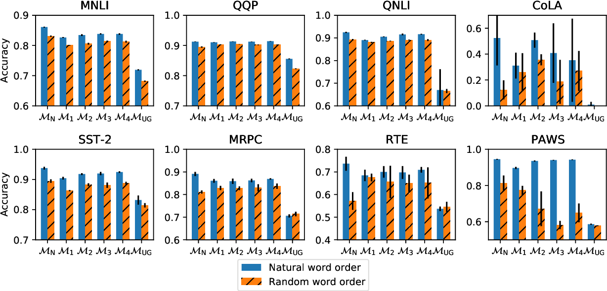 Figure 2 for Masked Language Modeling and the Distributional Hypothesis: Order Word Matters Pre-training for Little