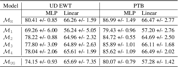 Figure 3 for Masked Language Modeling and the Distributional Hypothesis: Order Word Matters Pre-training for Little