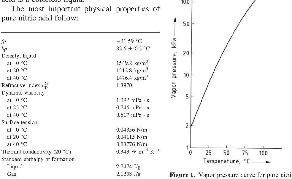 Nitric Acid, Nitrous Acid, and Nitrogen Oxides - Semantic Scholar