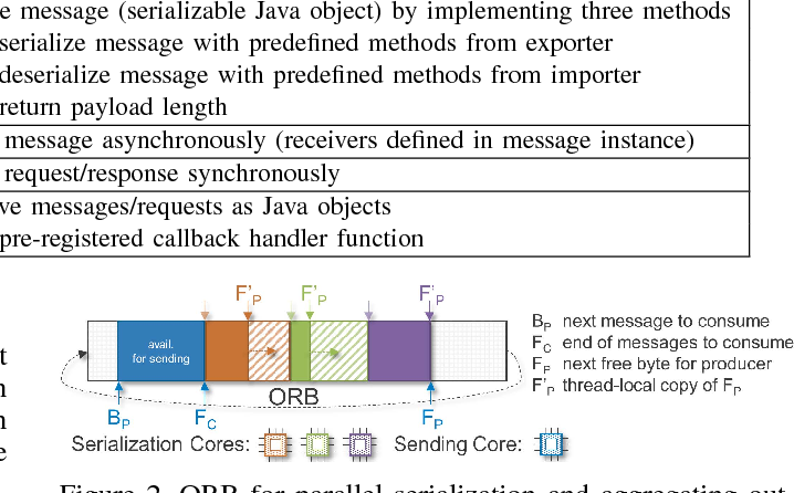 Efficient Messaging for Java Applications Running in Data