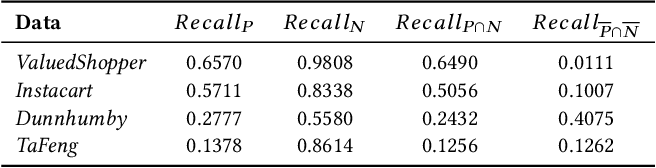 Figure 1 for Modeling Personalized Item Frequency Information for Next-basket Recommendation