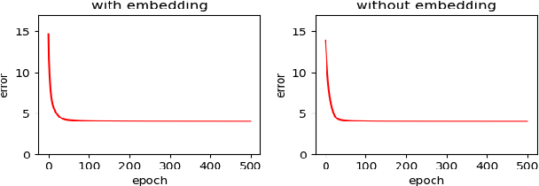 Figure 3 for Modeling Personalized Item Frequency Information for Next-basket Recommendation