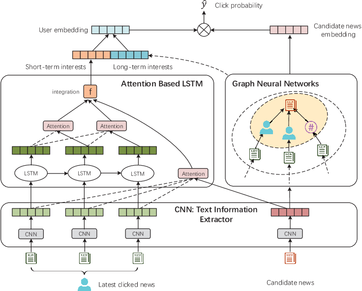 Figure 1 for Graph Neural News Recommendation with Long-term and Short-term Interest Modeling