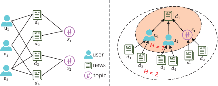 Figure 3 for Graph Neural News Recommendation with Long-term and Short-term Interest Modeling