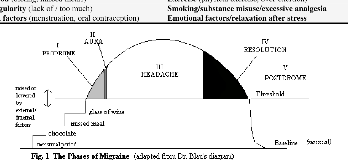 Table 1 from The management of migraine  - Semantic Scholar