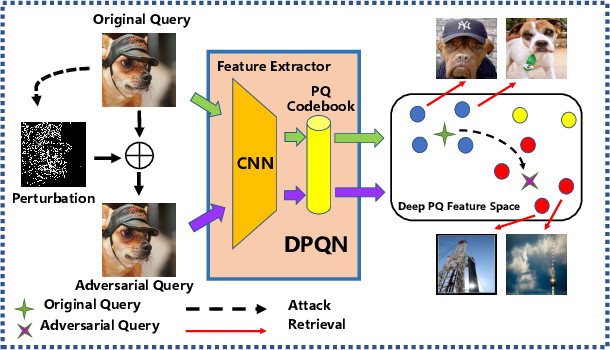 Figure 1 for Adversarial Attack on Deep Product Quantization Network for Image Retrieval