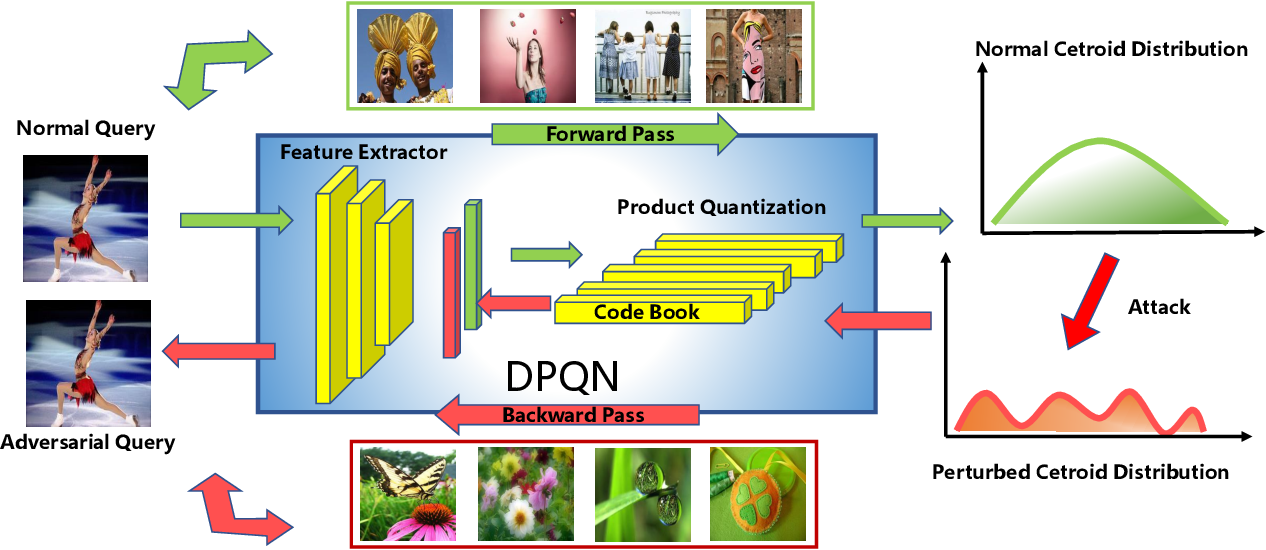 Figure 3 for Adversarial Attack on Deep Product Quantization Network for Image Retrieval
