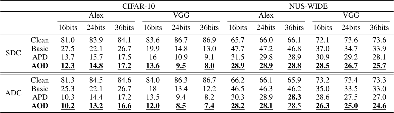 Figure 2 for Adversarial Attack on Deep Product Quantization Network for Image Retrieval