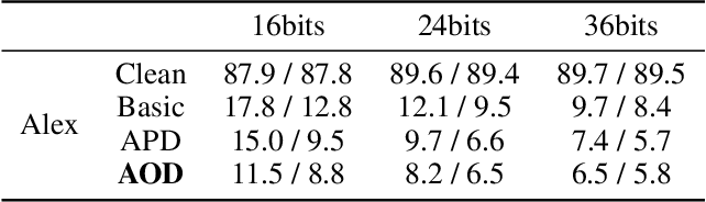 Figure 4 for Adversarial Attack on Deep Product Quantization Network for Image Retrieval