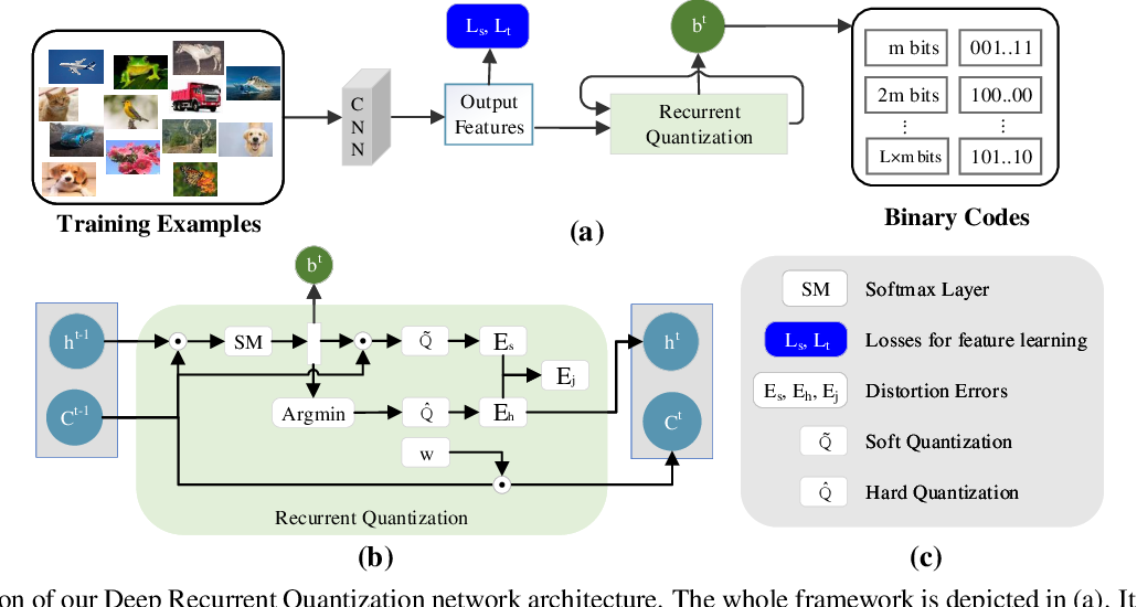 Figure 1 for Deep Recurrent Quantization for Generating Sequential Binary Codes