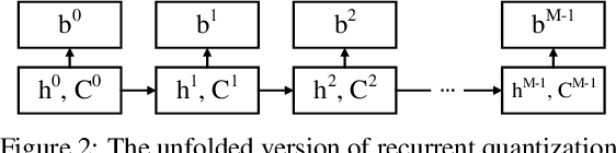 Figure 3 for Deep Recurrent Quantization for Generating Sequential Binary Codes