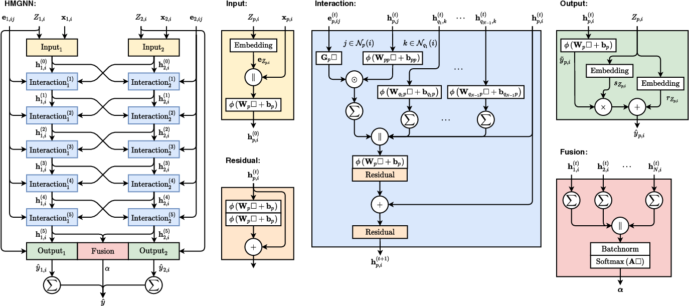 Figure 2 for Heterogeneous Molecular Graph Neural Networks for Predicting Molecule Properties