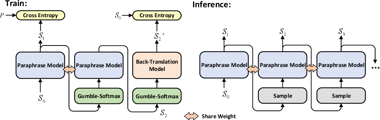 Figure 1 for Pushing Paraphrase Away from Original Sentence: A Multi-Round Paraphrase Generation Approach