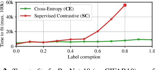 Figure 2 for Dissecting Supervised Constrastive Learning