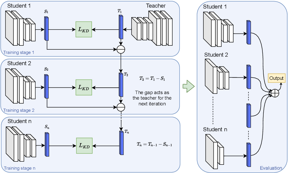 Figure 1 for ResKD: Residual-Guided Knowledge Distillation