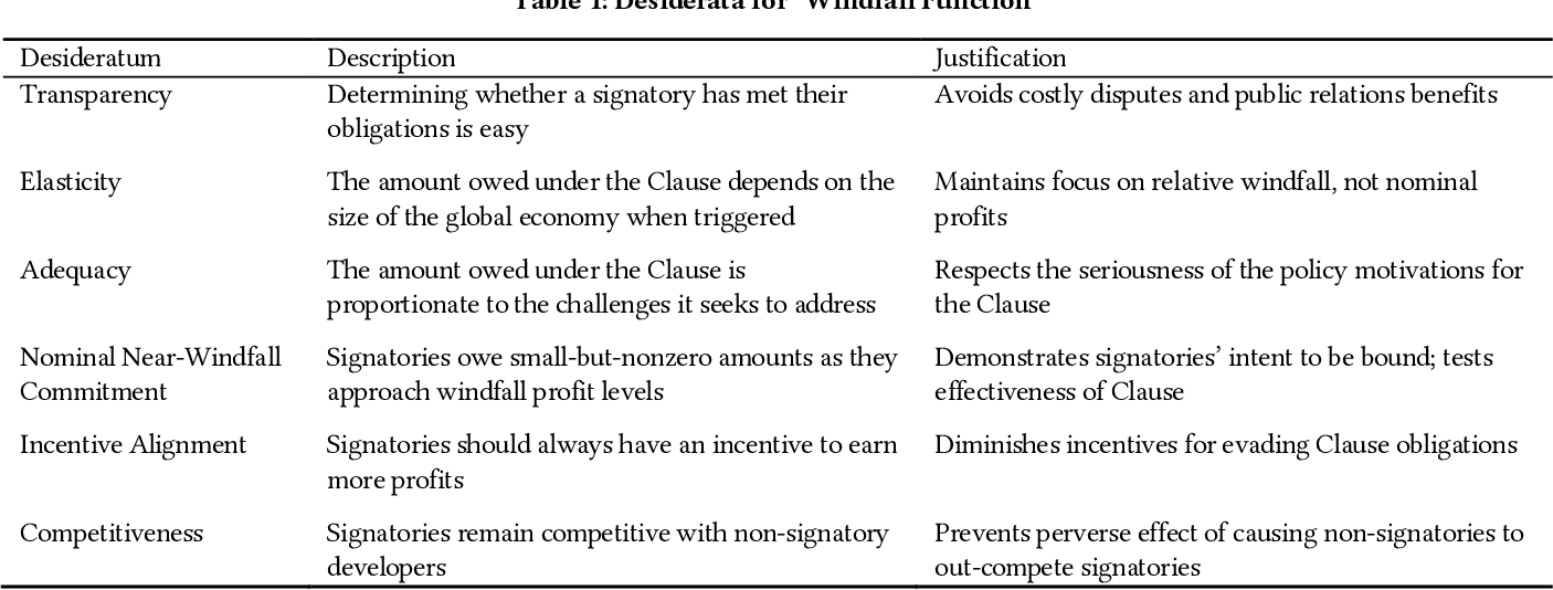 Figure 1 for The Windfall Clause: Distributing the Benefits of AI for the Common Good