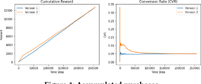 Figure 1 for Adaptively Optimize Content Recommendation Using Multi Armed Bandit Algorithms in E-commerce
