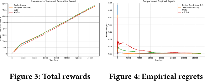 Figure 4 for Adaptively Optimize Content Recommendation Using Multi Armed Bandit Algorithms in E-commerce
