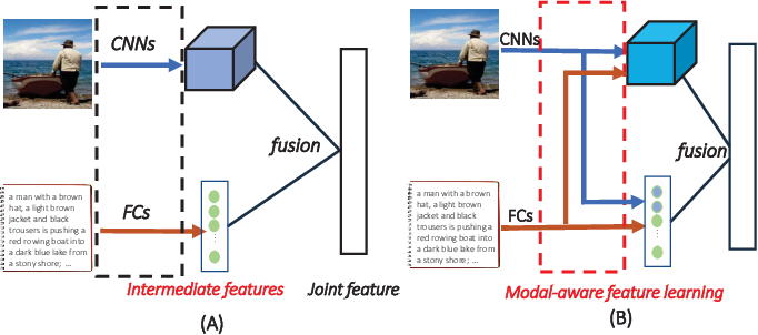Figure 1 for Modal-aware Features for Multimodal Hashing