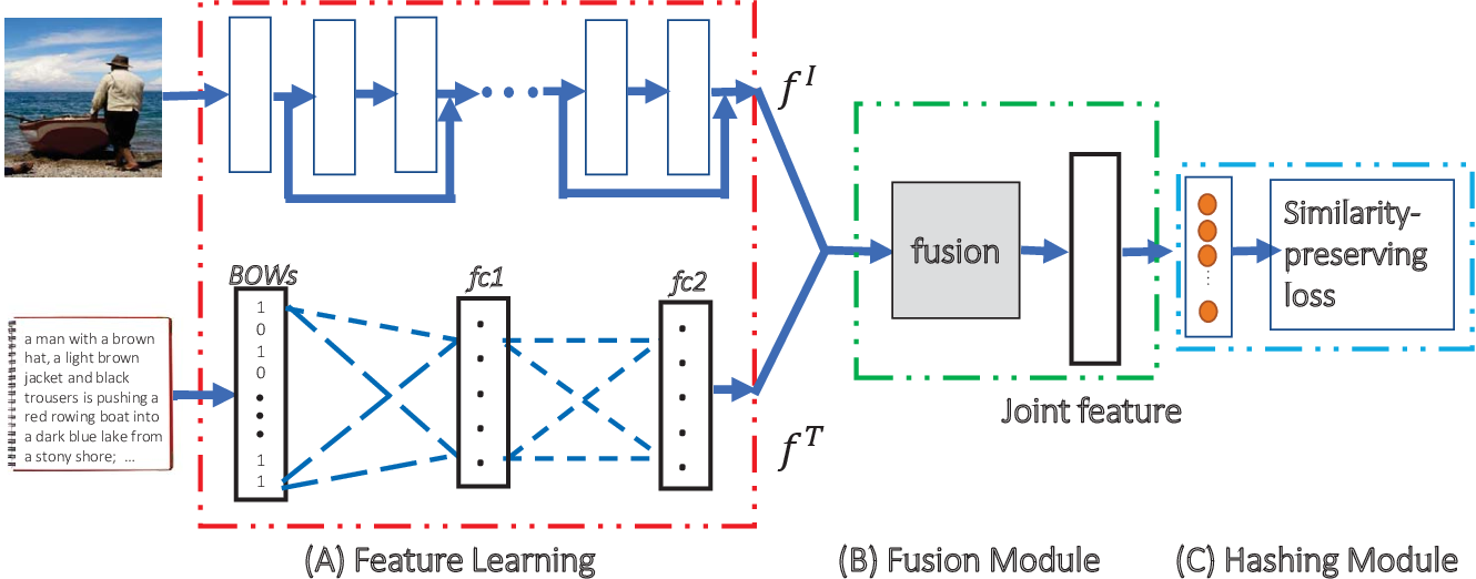 Figure 2 for Modal-aware Features for Multimodal Hashing