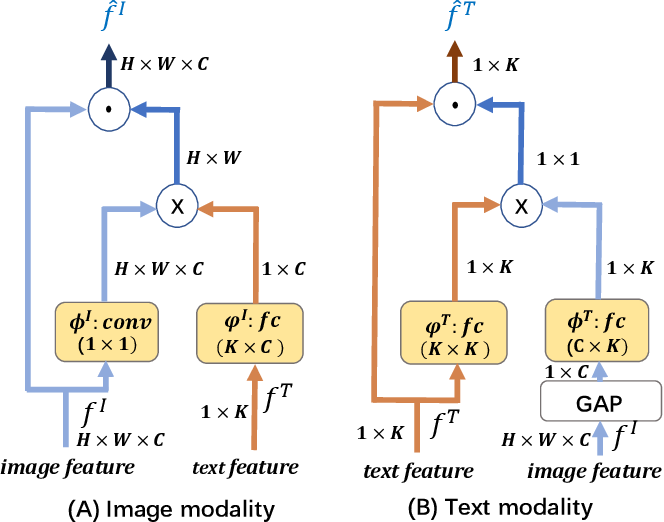 Figure 3 for Modal-aware Features for Multimodal Hashing