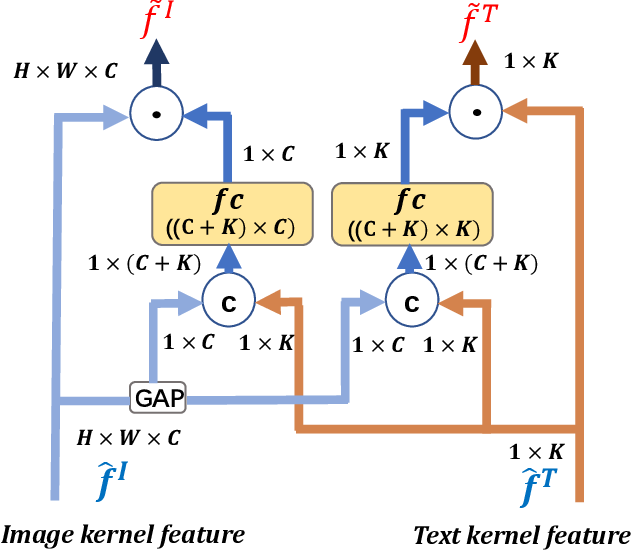 Figure 4 for Modal-aware Features for Multimodal Hashing