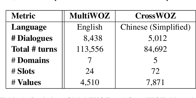 Figure 1 for An Empirical Study of Cross-Lingual Transferability in Generative Dialogue State Tracker