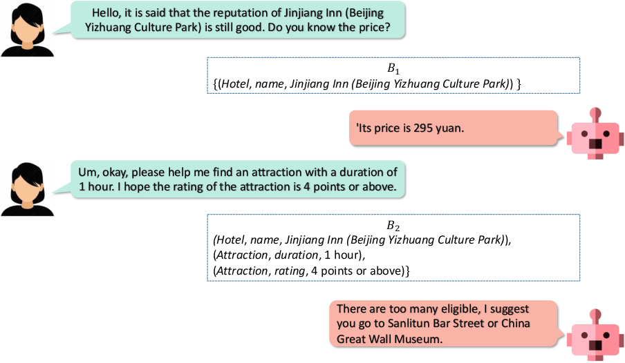 Figure 2 for An Empirical Study of Cross-Lingual Transferability in Generative Dialogue State Tracker
