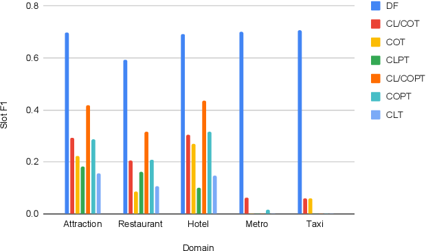 Figure 4 for An Empirical Study of Cross-Lingual Transferability in Generative Dialogue State Tracker