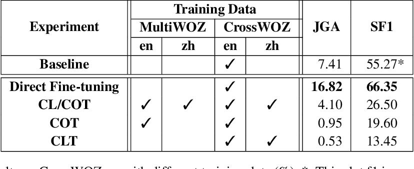 Figure 3 for An Empirical Study of Cross-Lingual Transferability in Generative Dialogue State Tracker