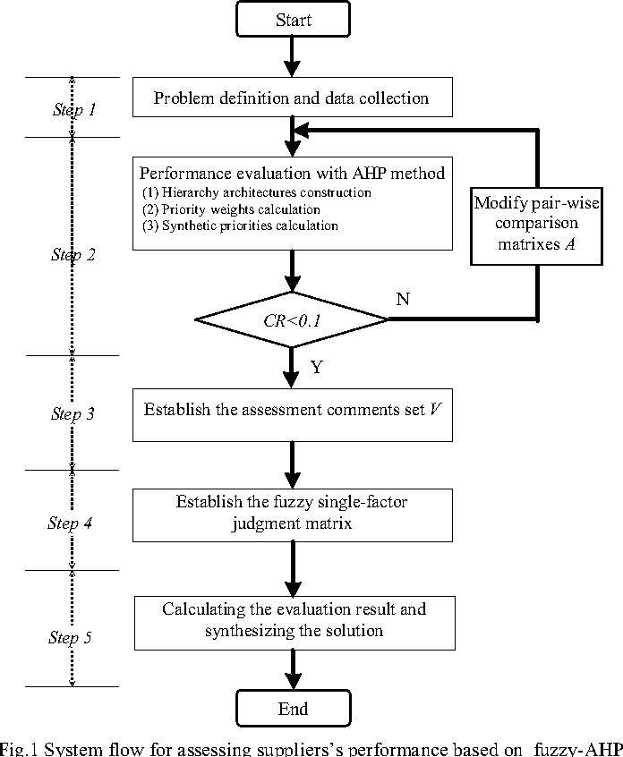 Figure 1 Depicts The System Flow For Assessing Supplierss Performance Fuzzy AHP Supply Chain