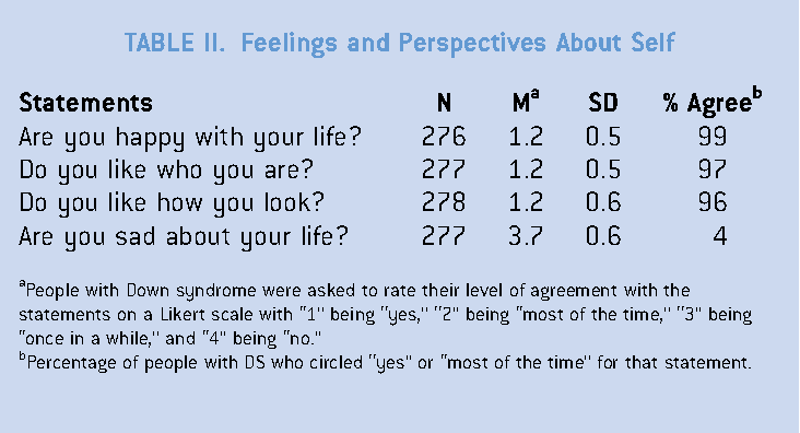Table Ii From Self Perceptions From People With Down Syndrome