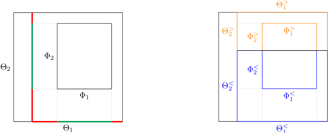 Figure 3 for The Mondrian Process for Machine Learning