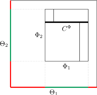 Figure 4 for The Mondrian Process for Machine Learning