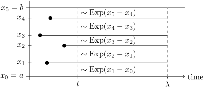 Figure 1 for The Mondrian Process for Machine Learning