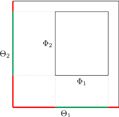 Figure 2 for The Mondrian Process for Machine Learning