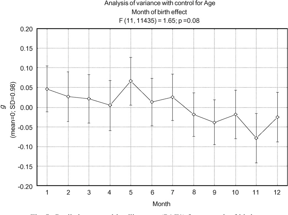 Figure 7 from The relationship between date of birth and