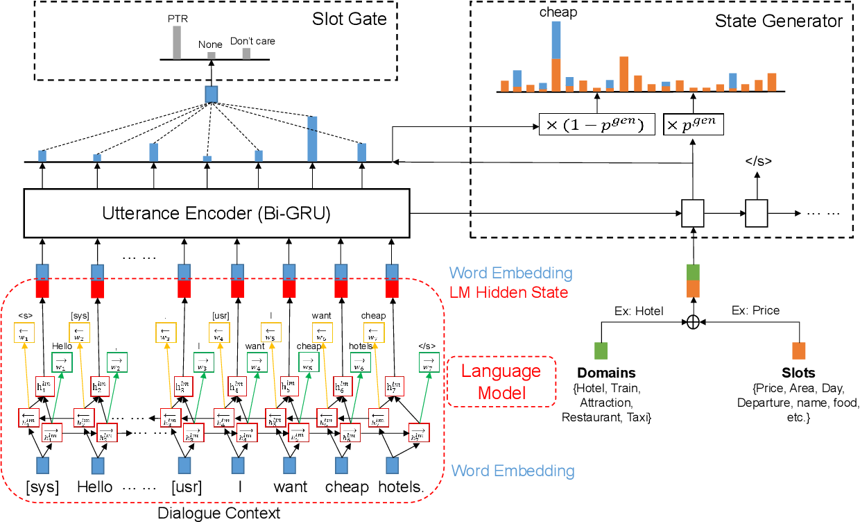 Figure 1 for Modeling Long Context for Task-Oriented Dialogue State Generation