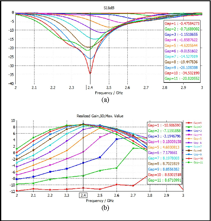 Fig. 2. Antenna performance for broadband dual-polarized antenna with the variation height of air gap, Gap. (a) S-parameter. (b) Gain