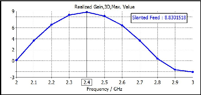Fig. 4. Simulated gain for broadband dual-polarized antenna with slanted feed.
