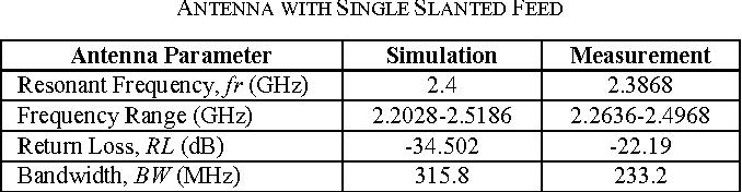 TABLE II. OPTIMUM DIMENSION OF BROADBAND DUAL-POLARIZED ANTENNA WITH SINGLE SLANTED FEED