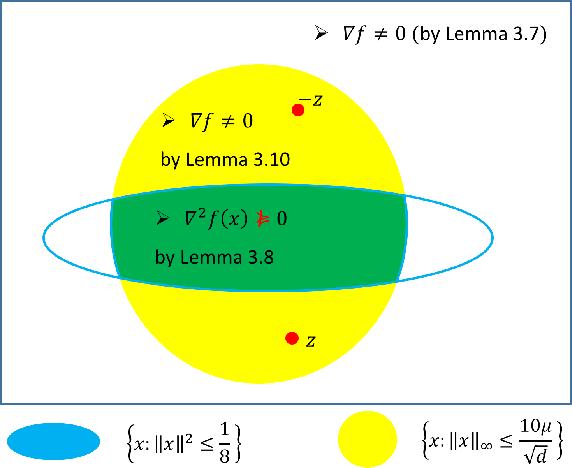 Figure 1 for Matrix Completion has No Spurious Local Minimum