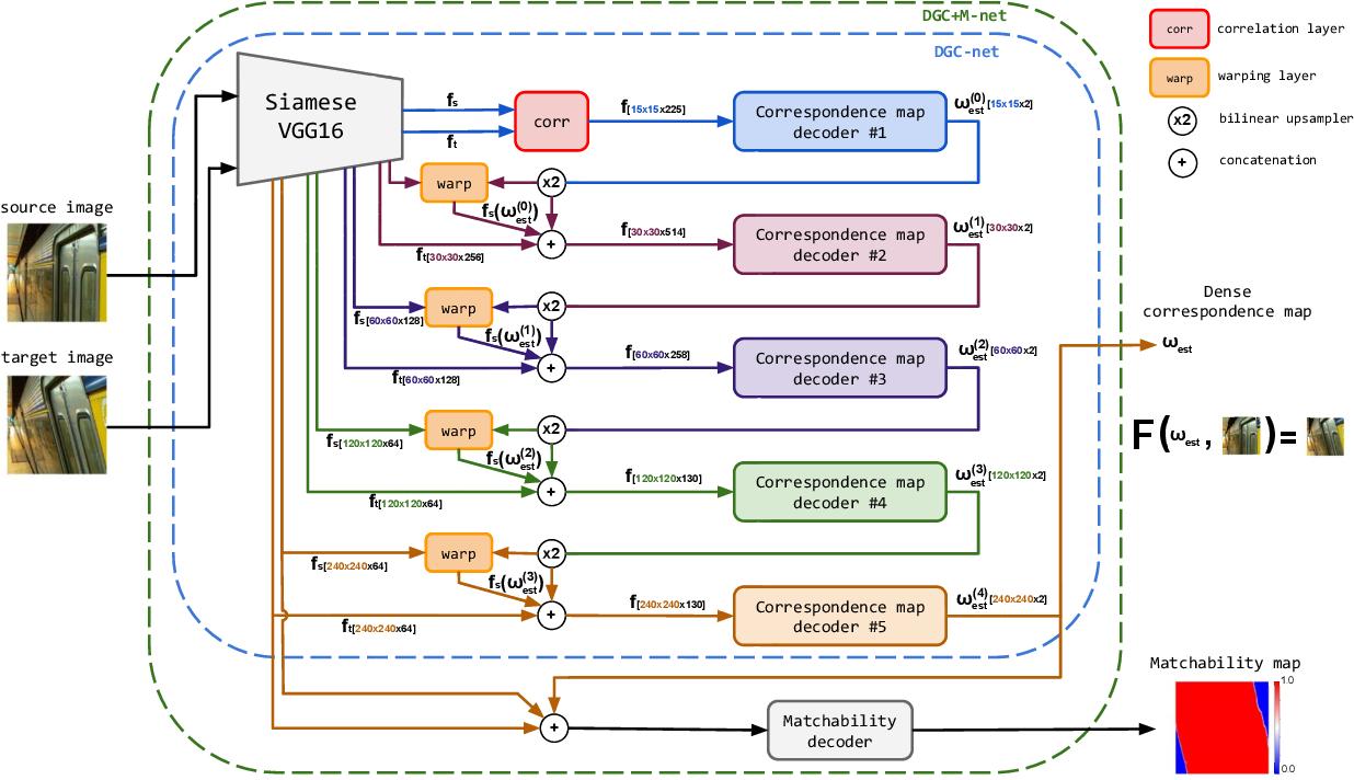 Figure 1 for DGC-Net: Dense Geometric Correspondence Network