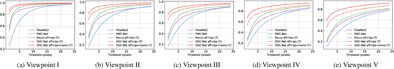 Figure 3 for DGC-Net: Dense Geometric Correspondence Network