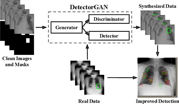 Figure 1 for Generative Modeling for Small-Data Object Detection