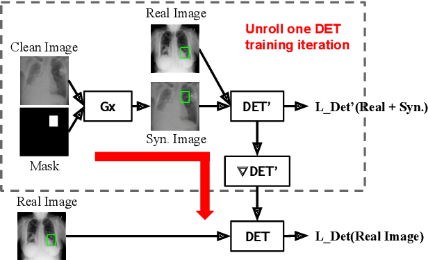 Figure 3 for Generative Modeling for Small-Data Object Detection