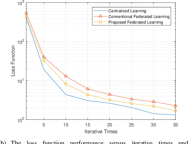 Figure 3 for Robust Federated Learning with Noisy Communication