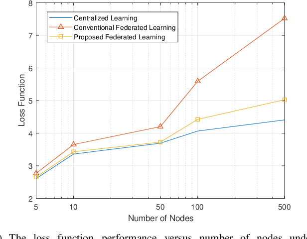 Figure 4 for Robust Federated Learning with Noisy Communication