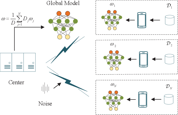 Figure 1 for Robust Federated Learning with Noisy Communication