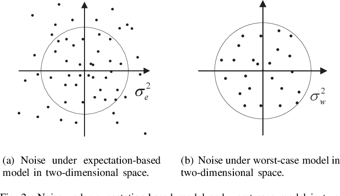 Figure 2 for Robust Federated Learning with Noisy Communication